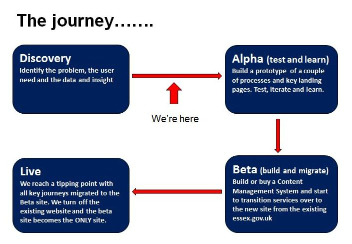The journey from discovery, to alpha, to beta and on to live