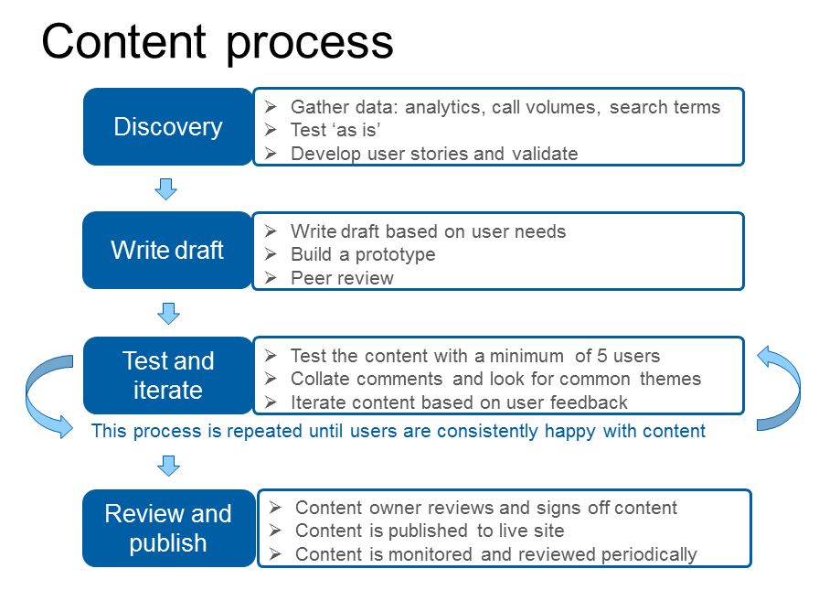 our content redesign process showing discovery, then writing a draft, then testing and iterating, then reviewing and publishing