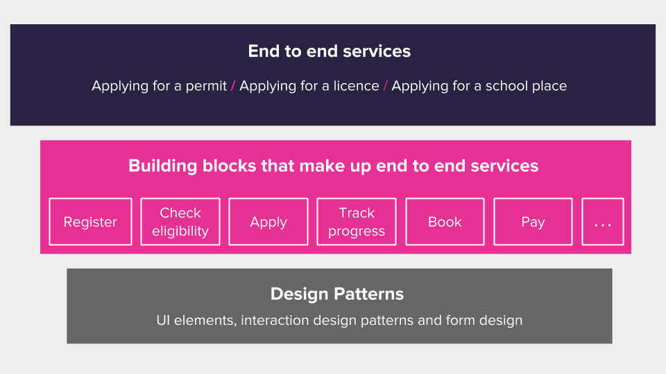 a tiered view of end to end services, building blocks and design patterns