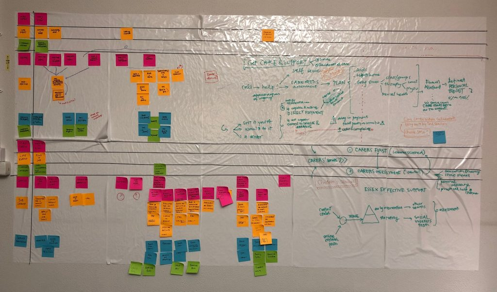 post it notes on a wall showing our early mapping work
