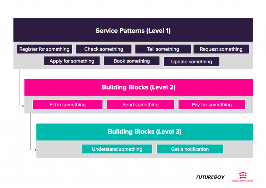 Service patterns blocks