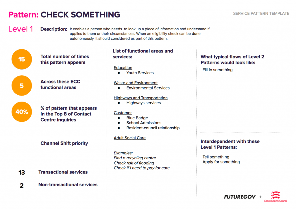 Check something service design pattern