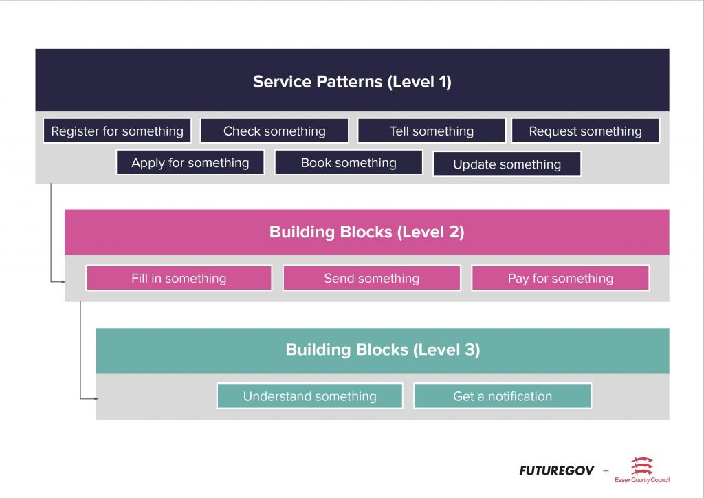 diagram showing three levels of service patterns