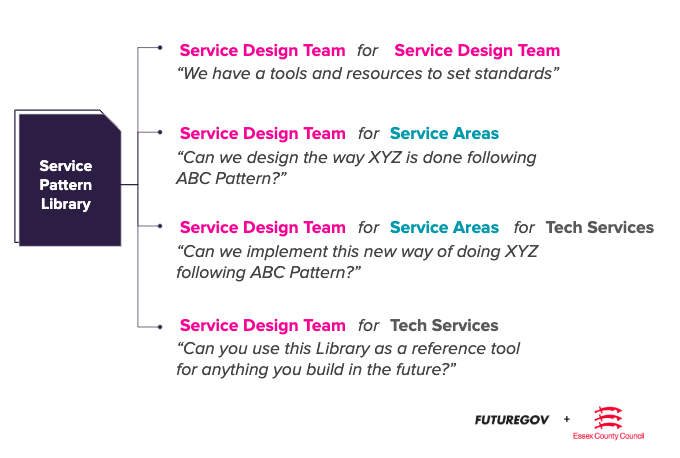 Service pattern library diagram, for service design, tech services