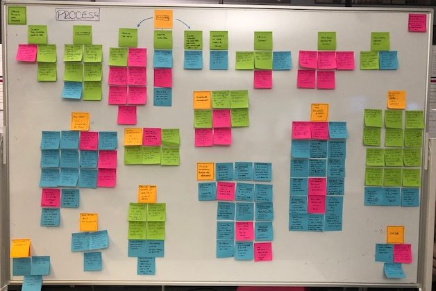 a whiteboard covered in post it notes containing research observations