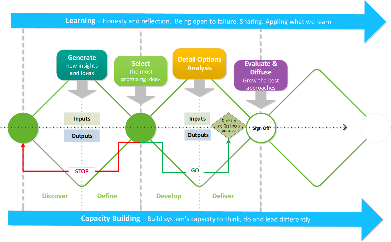 An agile double diamond diagram, showing how teams discover, define, develop and deliver