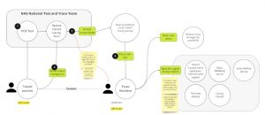 The importance of mapping the user journey