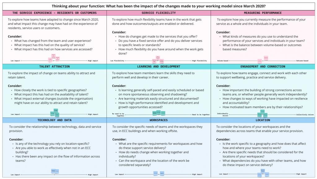Hybrid Impact Discussion Matrix