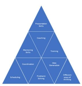 a blue triangle that details 10 benefits to staff regarding work experience