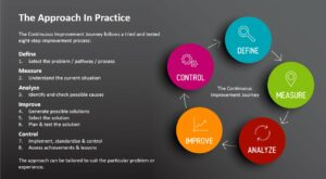 DMAIC Cycle in CI Practice